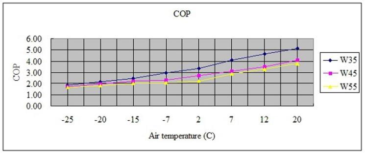 Cop warmtepomp